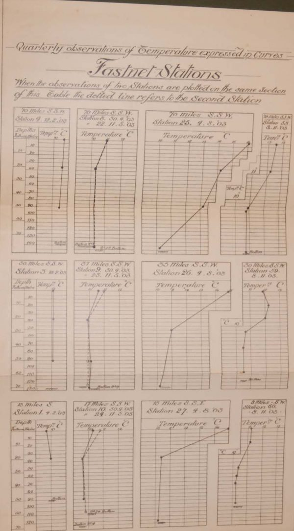1905 Antique chart logging the tempratures between two stations in Fastnet, Cork, Ireland.. Printed in Dublin by Alexander Thom.
